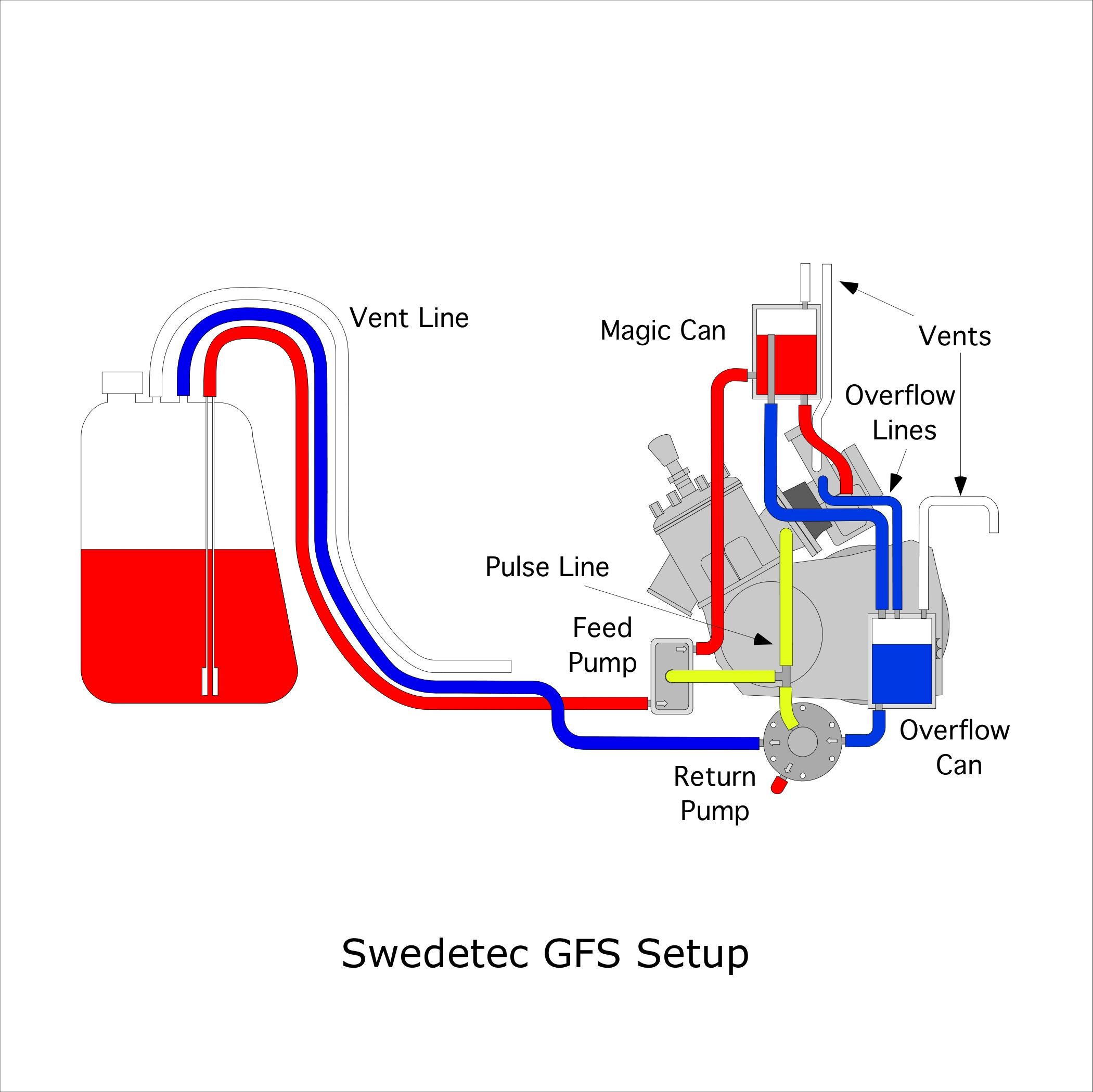 Lost Enduros: Shifter Kart Fuel System Primer